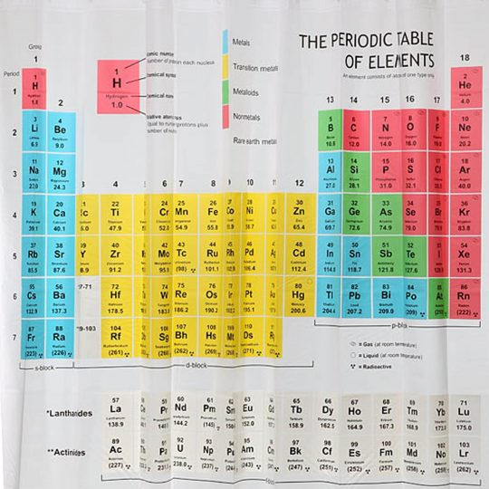 Permalink to Shower Curtains Periodic Table